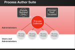 SugarCRM Process Author